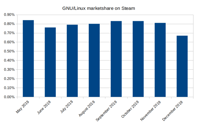 Gnu-linux-marketshare-on-steam-q3q4.png