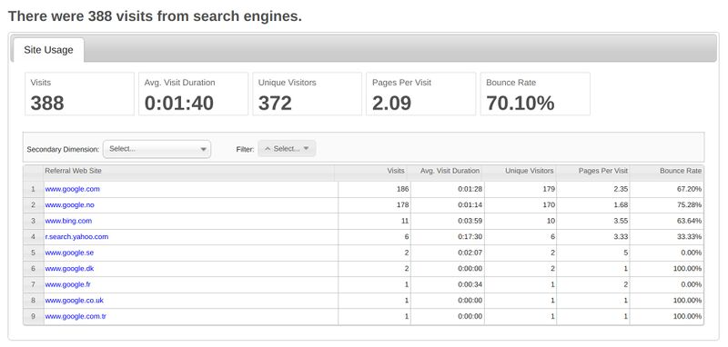 Open Web Analytics 1.7.0 search engine report.jpg