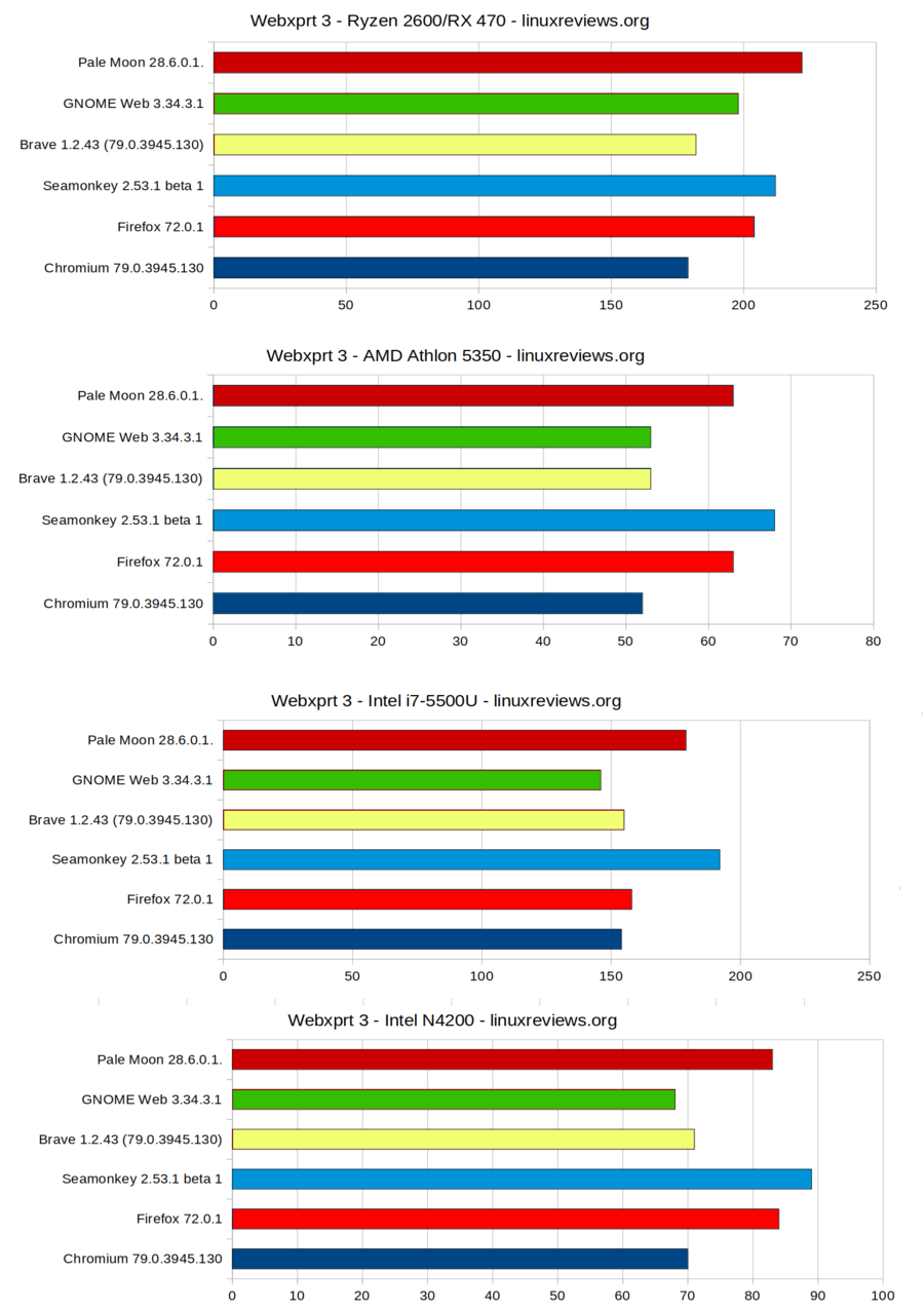 Browserbenchmark-2020-01-webxprt3.png