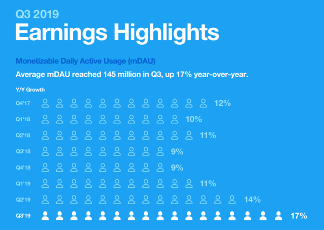 Twitter-q3-2019-earnings-highlights.png