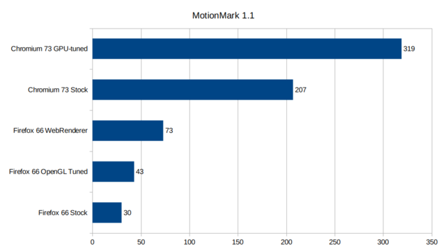 Firefox-vs-chromium-motionmark11.png