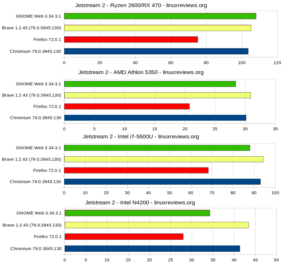 Browserbenchmark-2020-01-jetstream2.png